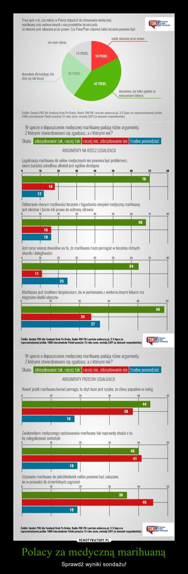 Polacy za medyczną marihuaną – Sprawdź wyniki sondażu!