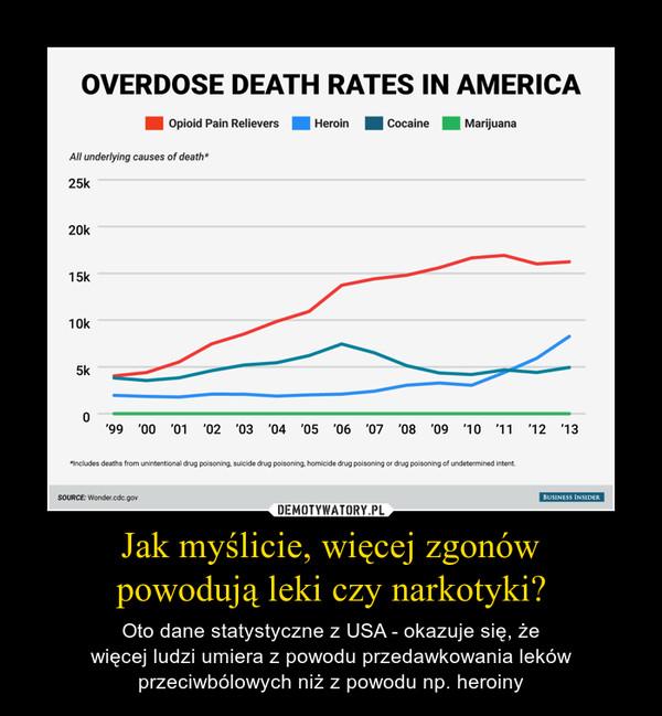 Jak myślicie, więcej zgonówpowodują leki czy narkotyki? – Oto dane statystyczne z USA - okazuje się, żewięcej ludzi umiera z powodu przedawkowania lekówprzeciwbólowych niż z powodu np. heroiny