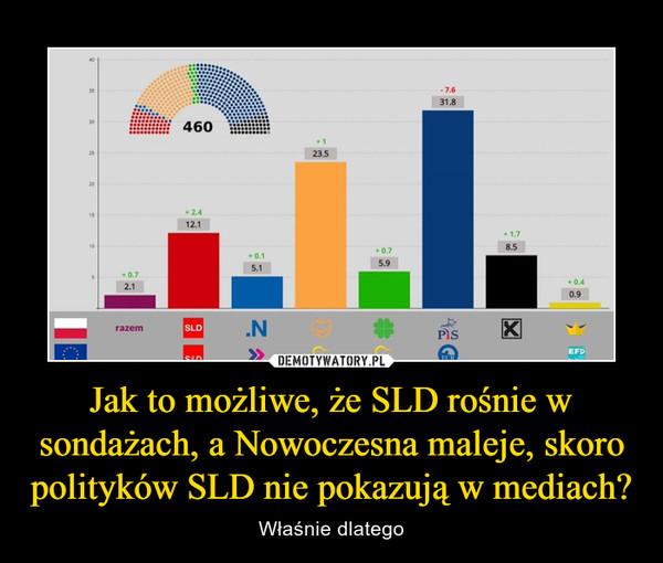 Jak to możliwe, że SLD rośnie w sondażach, a Nowoczesna maleje, skoro polityków SLD nie pokazują w mediach? – Właśnie dlatego