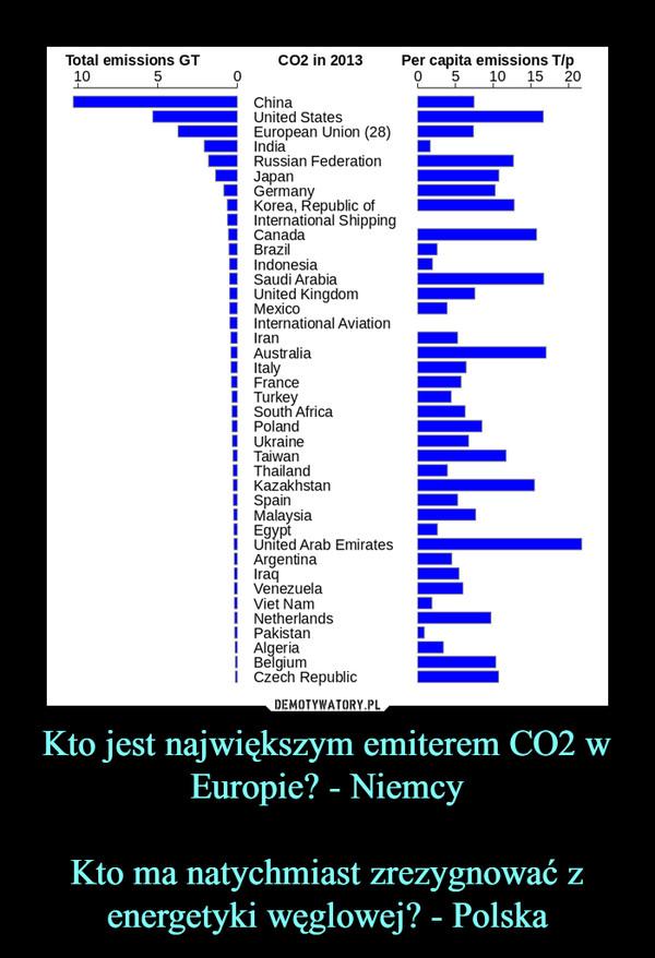 Kto jest największym emiterem CO2 w Europie? - NiemcyKto ma natychmiast zrezygnować z energetyki węglowej? - Polska –