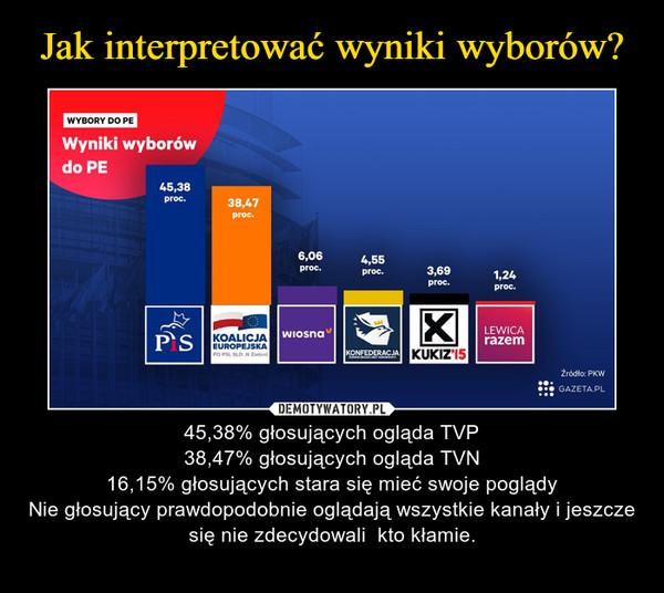 – 45,38% głosujących ogląda TVP38,47% głosujących ogląda TVN16,15% głosujących stara się mieć swoje poglądyNie głosujący prawdopodobnie oglądają wszystkie kanały i jeszcze się nie zdecydowali  kto kłamie.