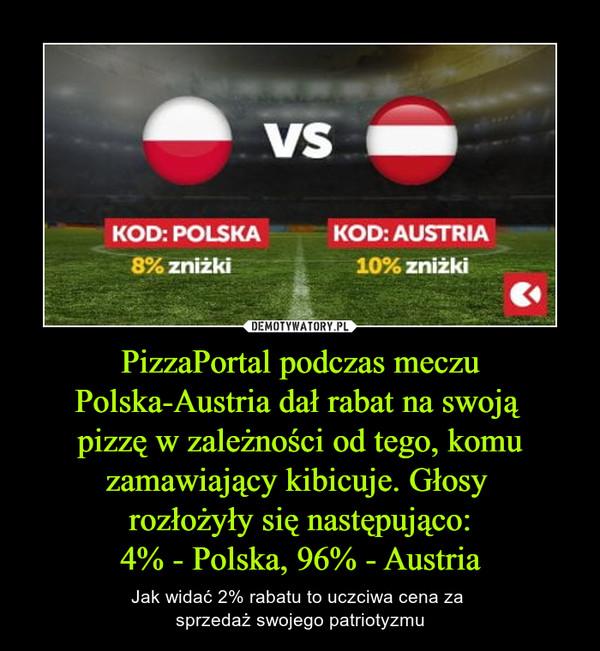 PizzaPortal podczas meczu Polska-Austria dał rabat na swoją pizzę w zależności od tego, komu zamawiający kibicuje. Głosy rozłożyły się następująco:4% - Polska, 96% - Austria – Jak widać 2% rabatu to uczciwa cena za sprzedaż swojego patriotyzmu