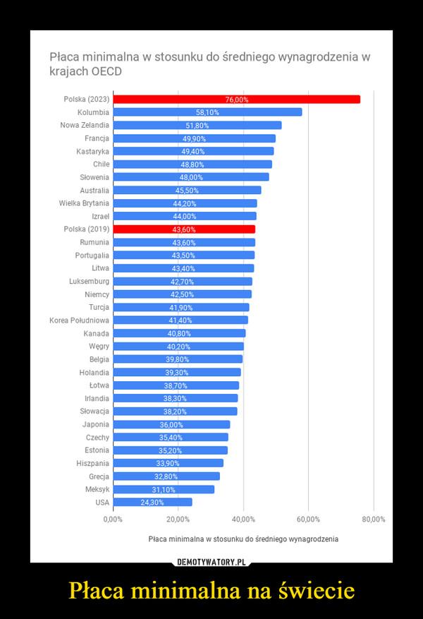 Płaca minimalna na świecie –