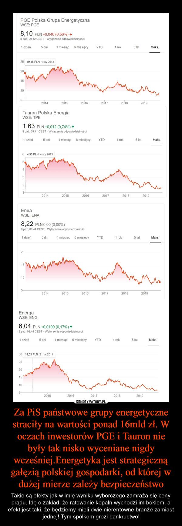 Za PiS państwowe grupy energetyczne straciły na wartości ponad 16mld zł. W oczach inwestorów PGE i Tauron nie były tak nisko wyceniane nigdy wcześniej.Energetyka jest strategiczną gałęzią polskiej gospodarki, od której w dużej mierze zależy bezpieczeństwo – Takie są efekty jak w imię wyniku wyborczego zamraża się ceny prądu. Idę o zakład, że ratowanie kopalń wychodzi im bokiem, a efekt jest taki, że będziemy mieli dwie nierentowne branże zamiast jednej! Tym spółkom grozi bankructwo!