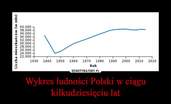 Wykres ludności Polski w ciągu kilkudziesięciu lat –