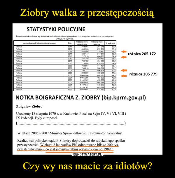 Czy wy nas macie za idiotów? –  STATYSTYKI POLICYJNEPrzestępstwa kryminalne wg jednostek podziału administracyjnego kraju - przestępstwa stwierdzone, przestępstwawykryte, % wykrycia.NOTKA BOIGRAFICZNA Z. ZIOBRY (bip.kprm.gov.pl)Zbigniew ZiobroUrodzony 18 sierpnia 1970 r. w Krakowie. Poseł na Sejm IV, V i VT, VIII iIX kadencji. Były europoseł.(...........................................................................................)W latach 2005 - 2007 Minister Sprawiedliwości i Prokurator Generalny.Realizował politykę rządu PiS, który doprowadził do radykalnego spadkuprzestępczości. W ciągu 2 lat rządów PiS odnotowano blisko 200 tvs.przestępstw mniej, co iest iedvnvm takim przypadkiem po 1989 r.