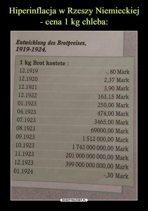 Hiperinflacja w Rzeszy Niemieckiej - cena 1 kg chleba: