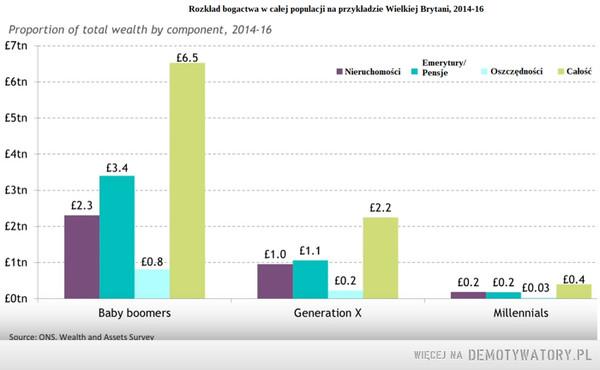 Emeryci to najbogatsza grupa społeczna nie tylko w Polsce. Posiadają oni własnościowe mieszkania, ziemie mają wysokie emerytury i oszczędności. Młodzi obecnie są najbardziej wyzyskiwani. –